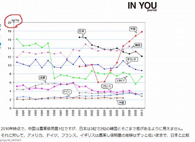 主要国年間農薬使用量推移